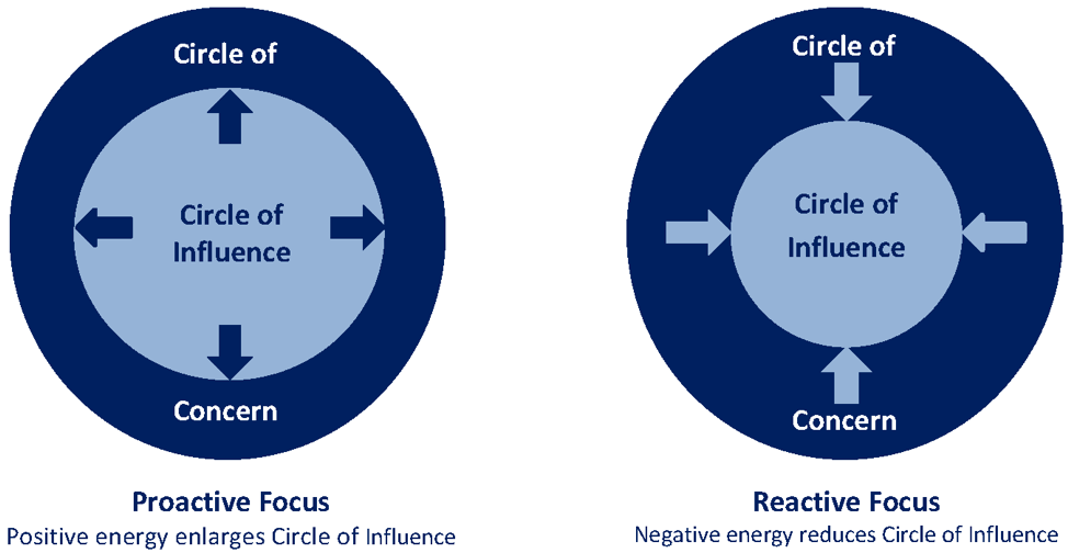 Circle of Influence & Circle of Concerns